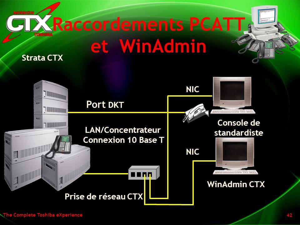 Raccordements PCATT et WinAdmin