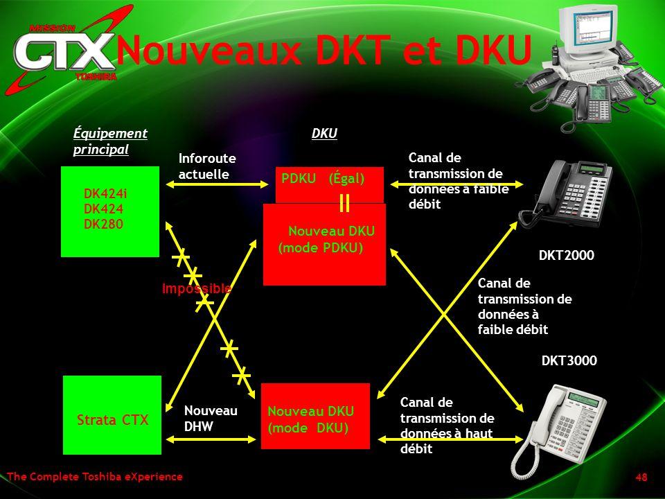 Nouveaux DKT et DKU PDKU (Égal) Nouveau DKU (mode PDKU) Nouveau DKU