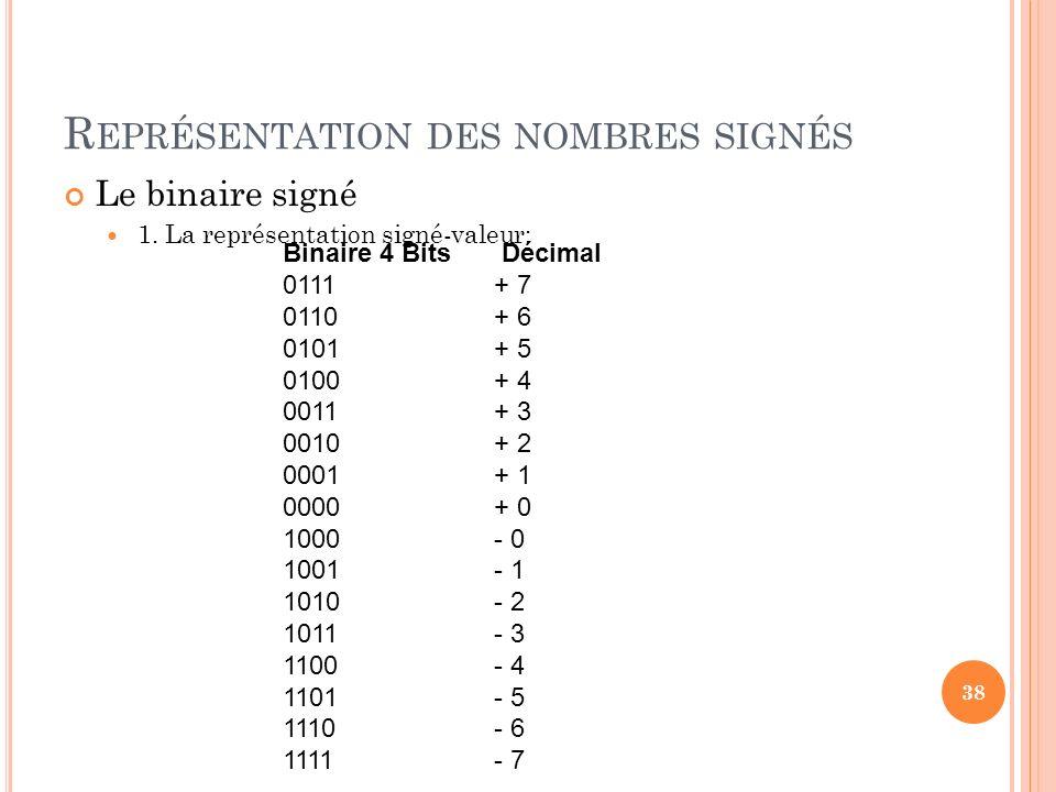 Représentation des nombres signés