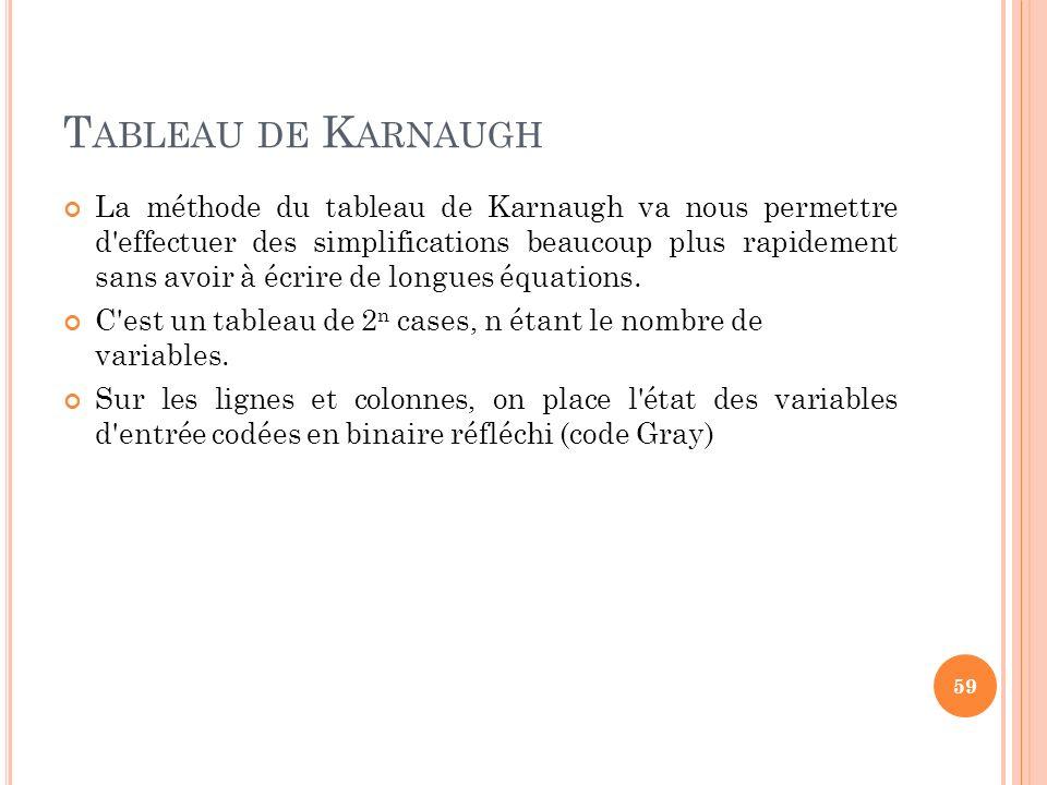 Tableau de Karnaugh