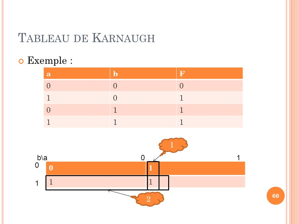 Tableau de Karnaugh Exemple : a. b. F. 1. 1. b\a 0 1.