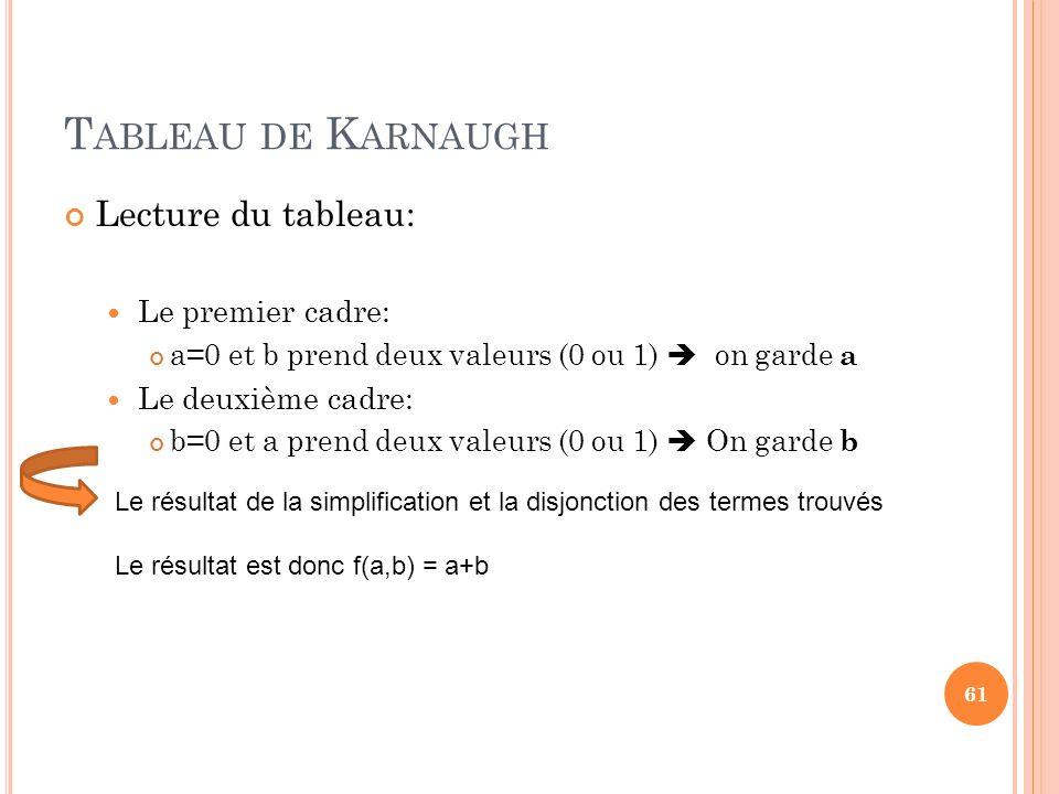 Tableau de Karnaugh Lecture du tableau: Le premier cadre: