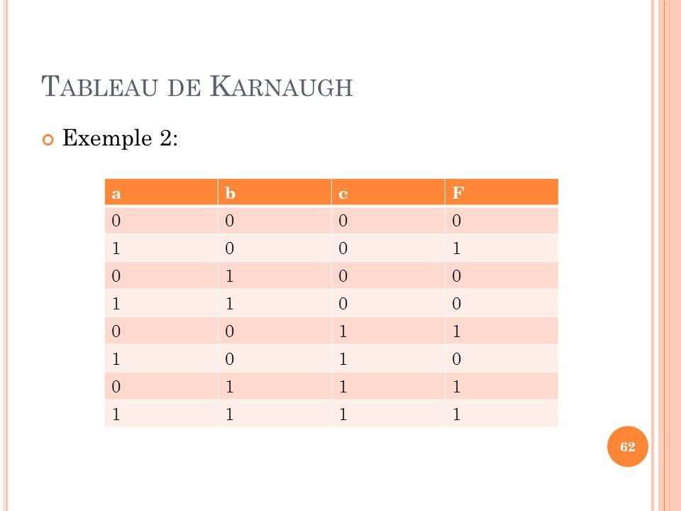 Tableau de Karnaugh Exemple 2: a b c F 1