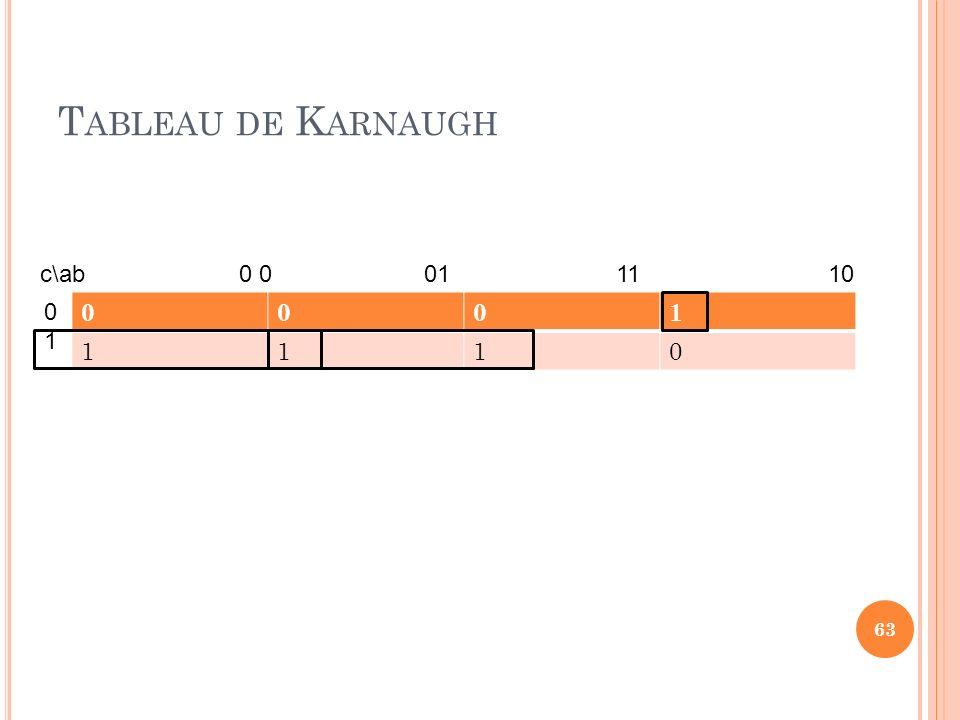 Tableau de Karnaugh c\ab 0 0 01 11 10 1 1