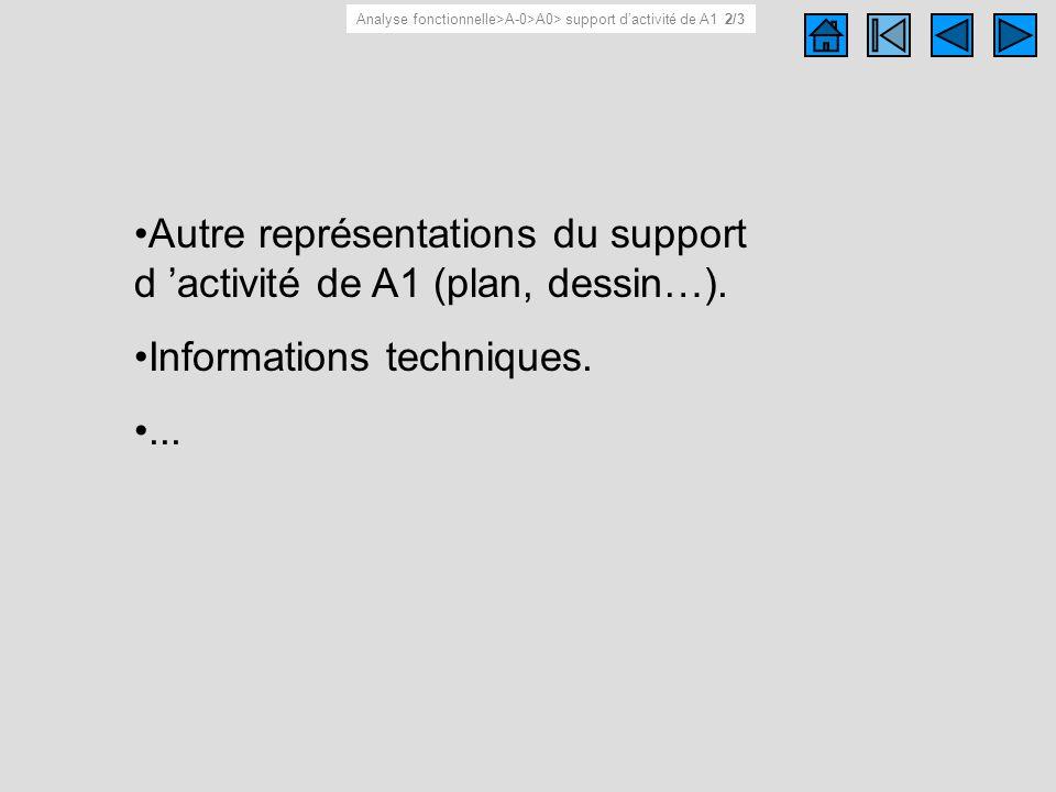 Support d 'activité de A1 2/3