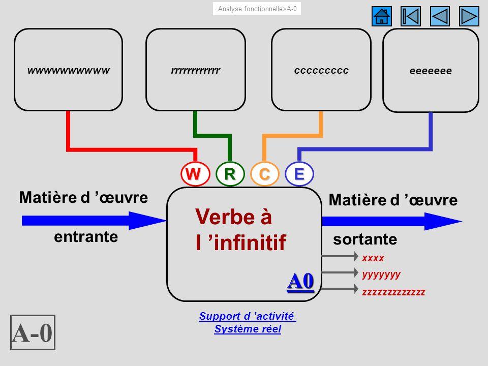 A-0 A-0 Verbe à l 'infinitif A0 W R C E Matière d 'œuvre entrante