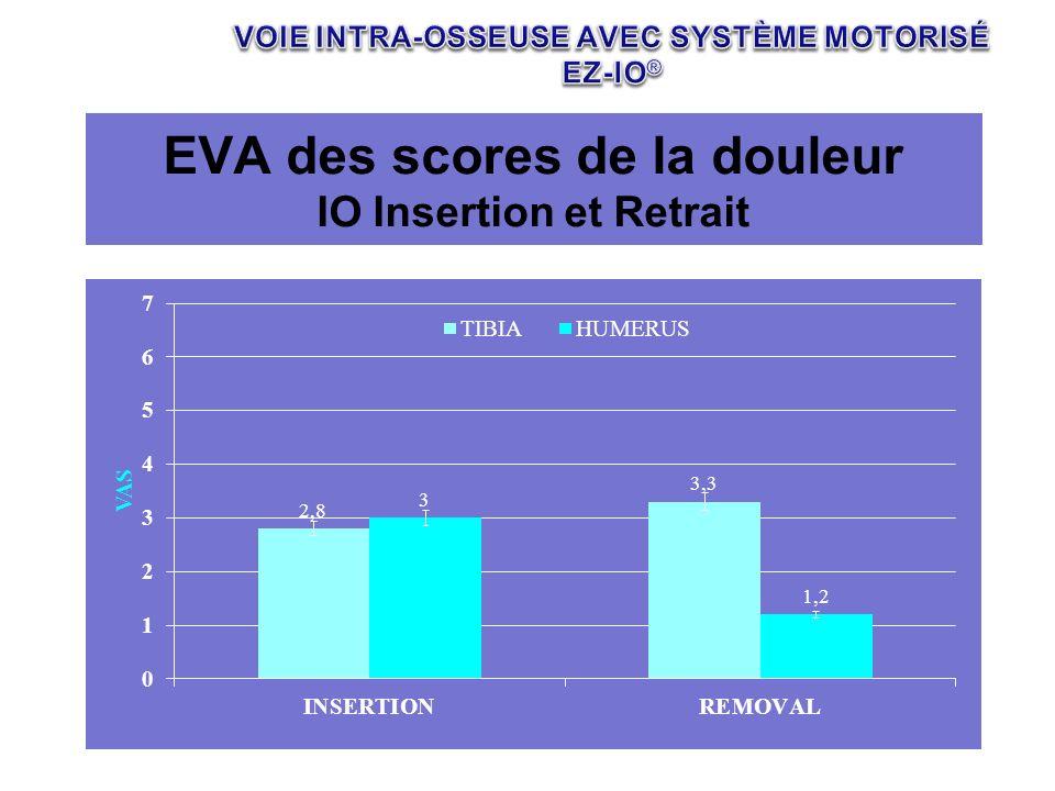 EVA des scores de la douleur IO Insertion et Retrait