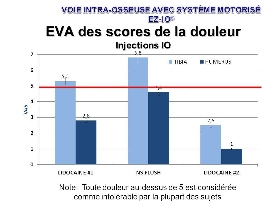 EVA des scores de la douleur Injections IO