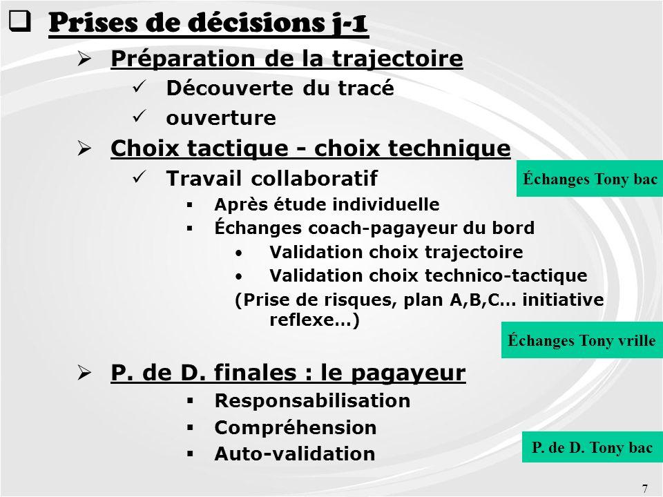 Prises de décisions j-1 Préparation de la trajectoire