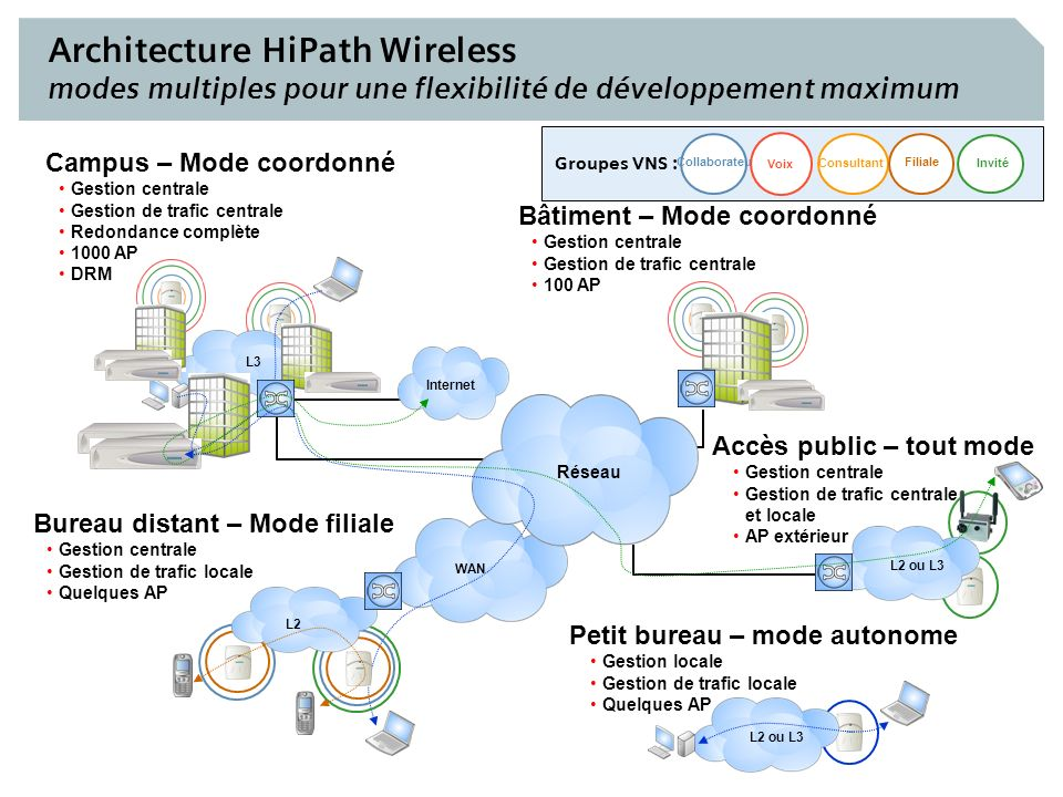 Architecture HiPath Wireless modes multiples pour une flexibilité de développement maximum