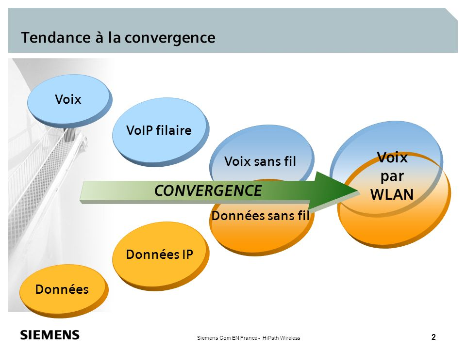 Tendance à la convergence