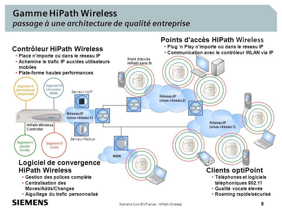 Gamme HiPath Wireless passage à une architecture de qualité entreprise