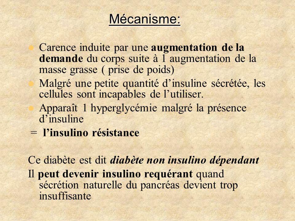 Mécanisme: Carence induite par une augmentation de la demande du corps suite à 1 augmentation de la masse grasse ( prise de poids)