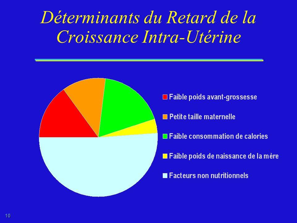 Déterminants du Retard de la Croissance Intra-Utérine