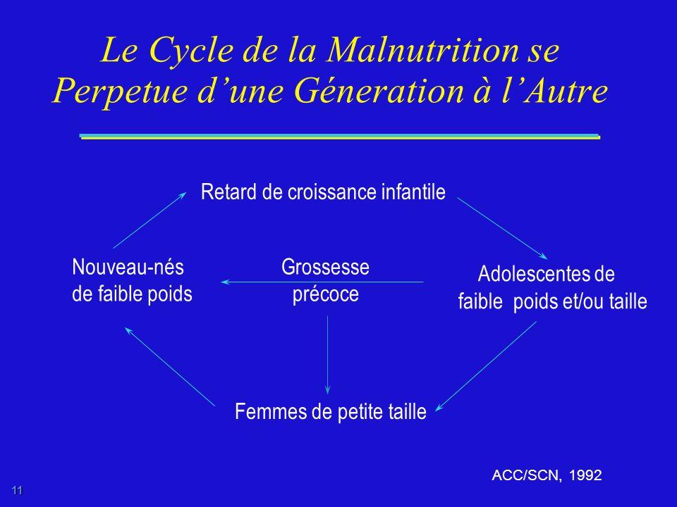 Le Cycle de la Malnutrition se Perpetue d'une Géneration à l'Autre