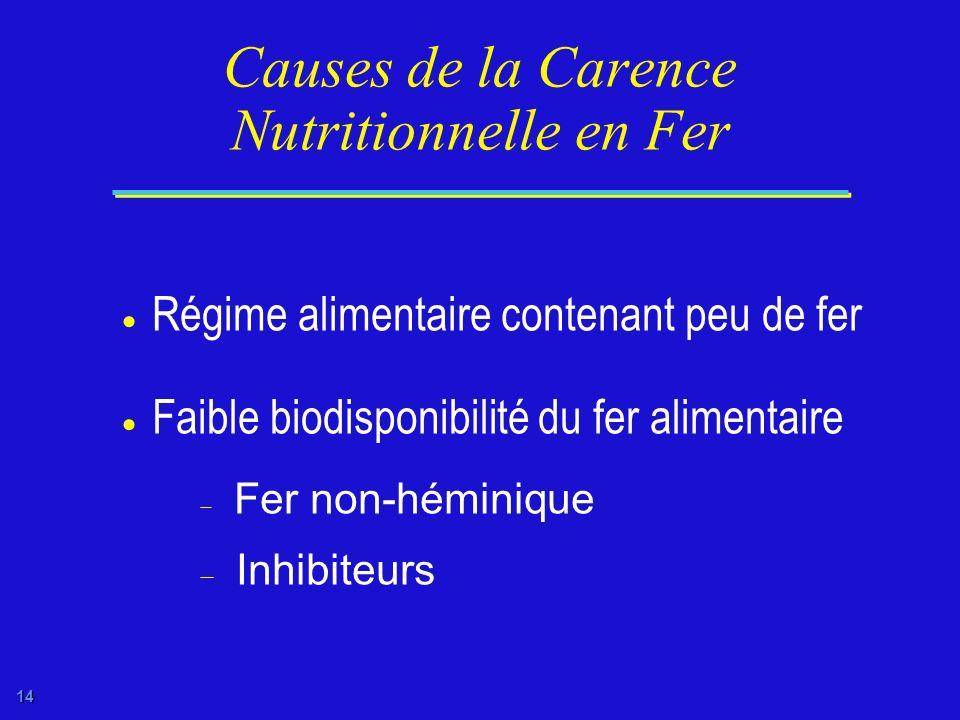 Causes de la Carence Nutritionnelle en Fer