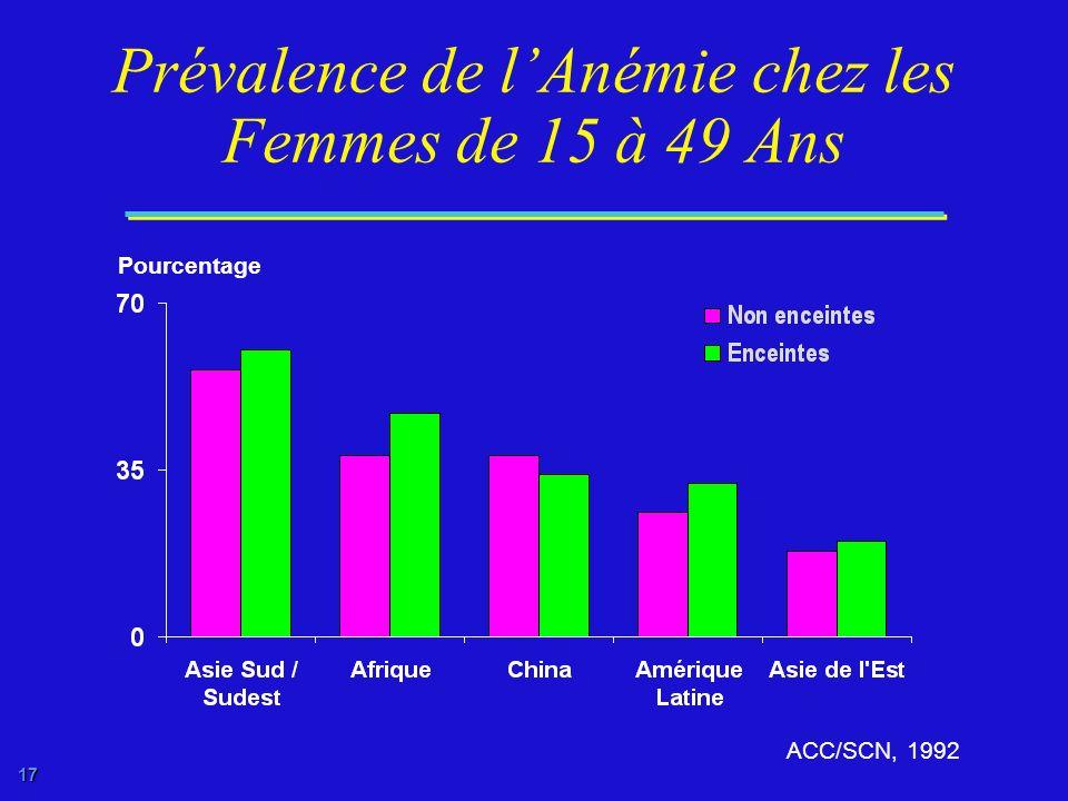 Prévalence de l'Anémie chez les Femmes de 15 à 49 Ans