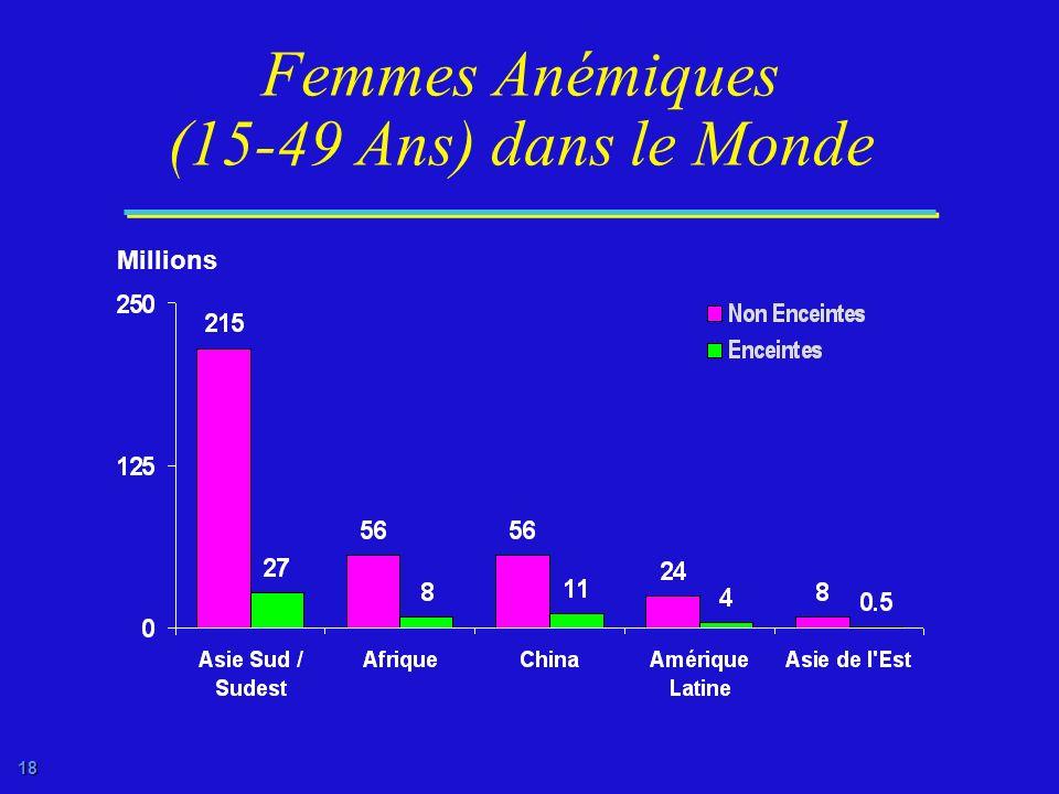 Femmes Anémiques (15-49 Ans) dans le Monde