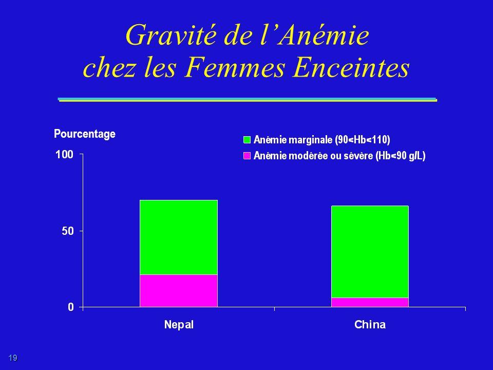 Gravité de l'Anémie chez les Femmes Enceintes