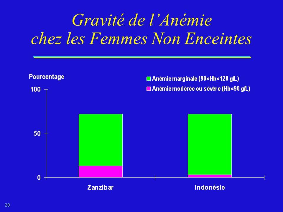 Gravité de l'Anémie chez les Femmes Non Enceintes