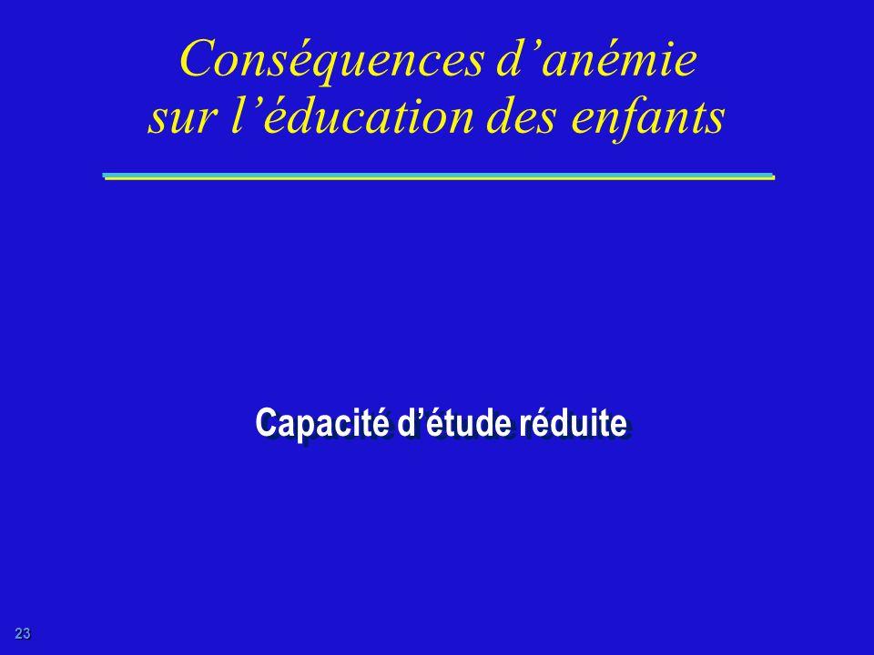 Conséquences d'anémie sur l'éducation des enfants