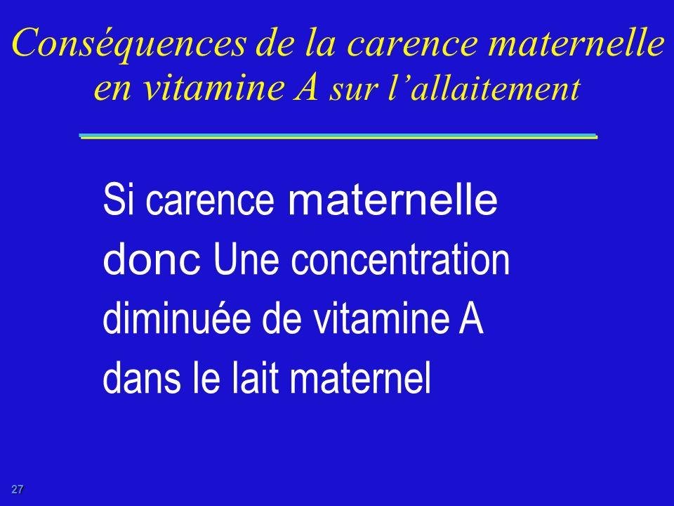 Conséquences de la carence maternelle en vitamine A sur l'allaitement