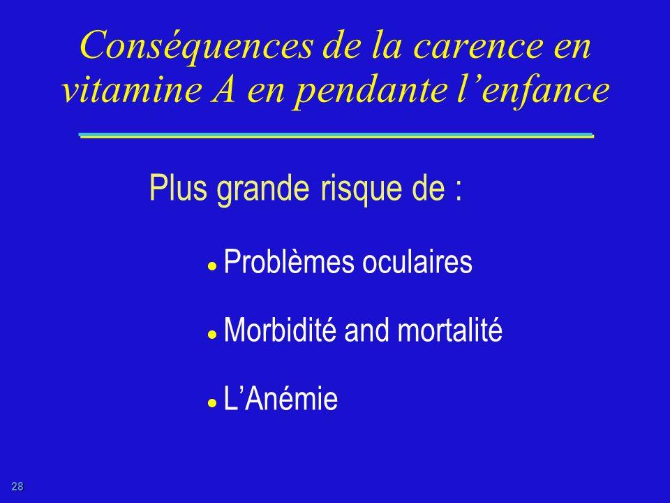 Conséquences de la carence en vitamine A en pendante l'enfance