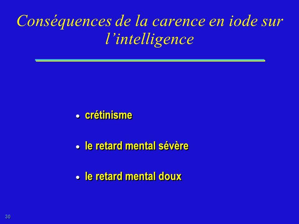 Conséquences de la carence en iode sur l'intelligence