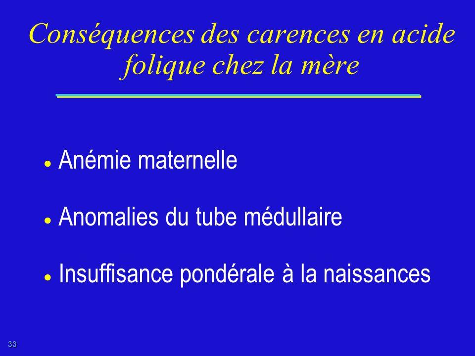 Conséquences des carences en acide folique chez la mère