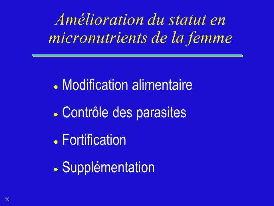 Amélioration du statut en micronutrients de la femme