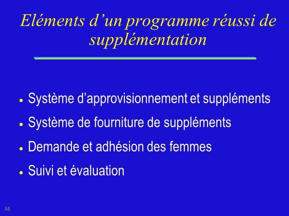 Eléments d'un programme réussi de supplémentation