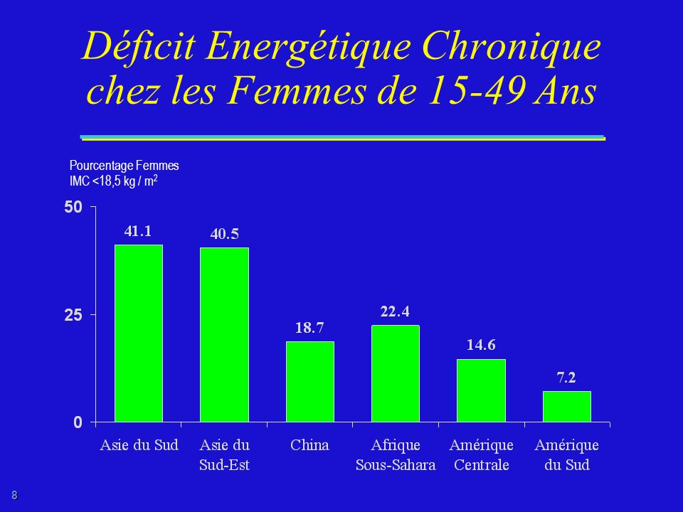 Déficit Energétique Chronique chez les Femmes de 15-49 Ans