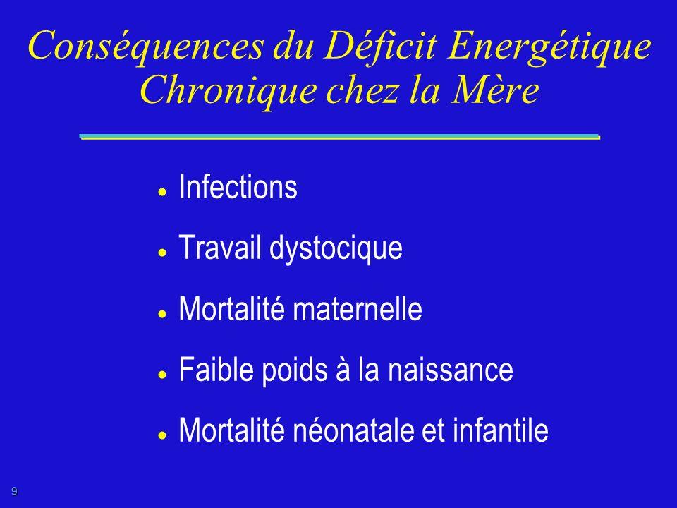 Conséquences du Déficit Energétique Chronique chez la Mère