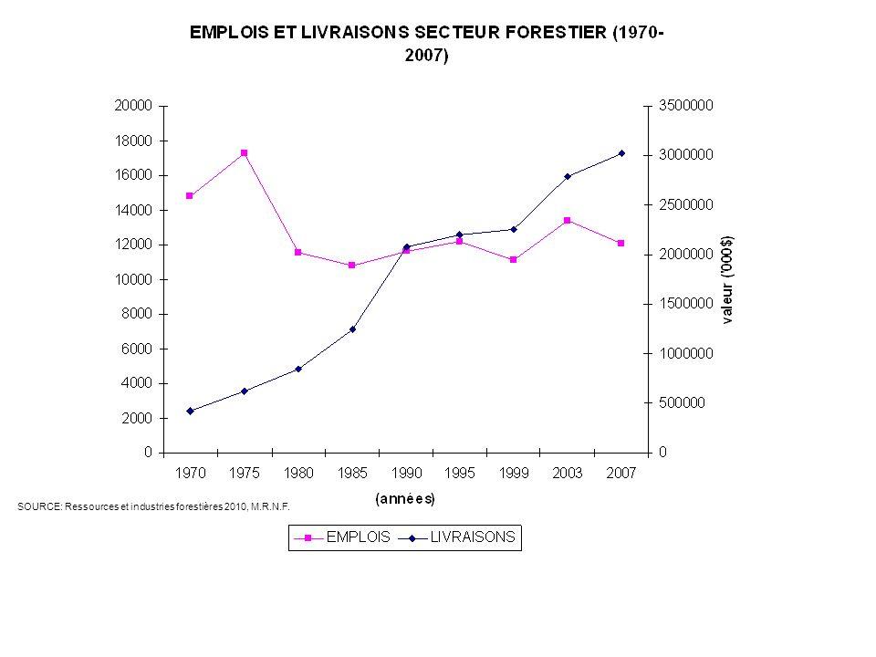 SOURCE: Ressources et industries forestières 2010, M.R.N.F.