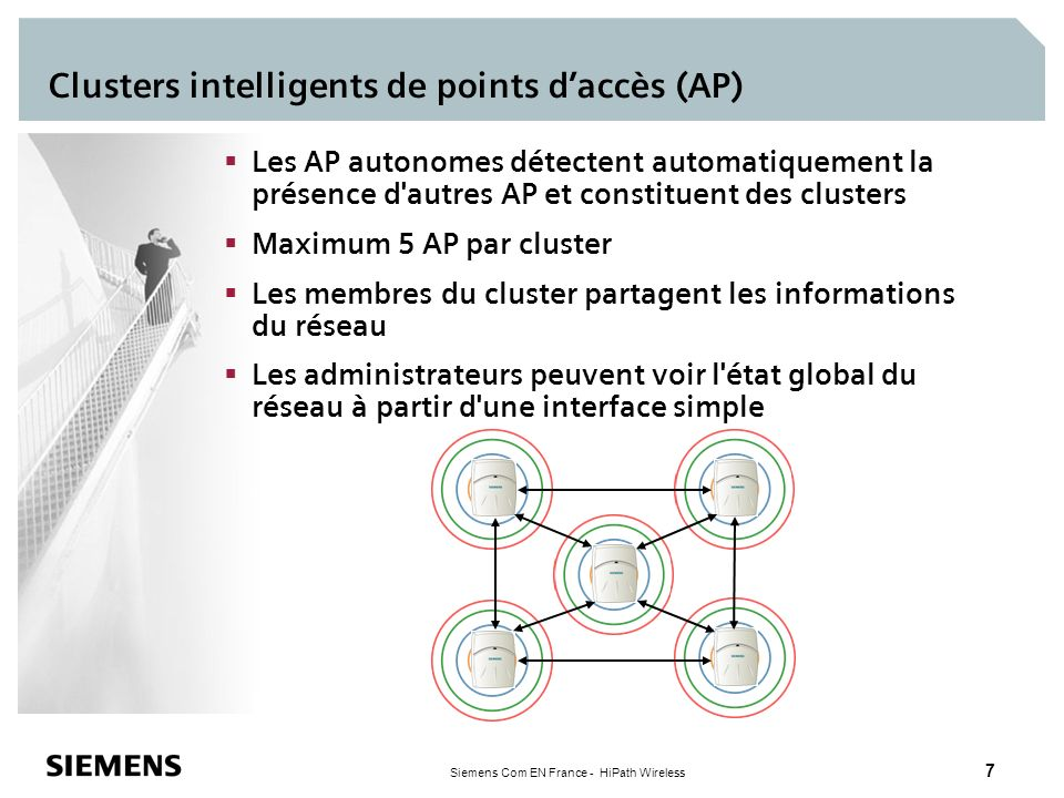 Clusters intelligents de points d'accès (AP)