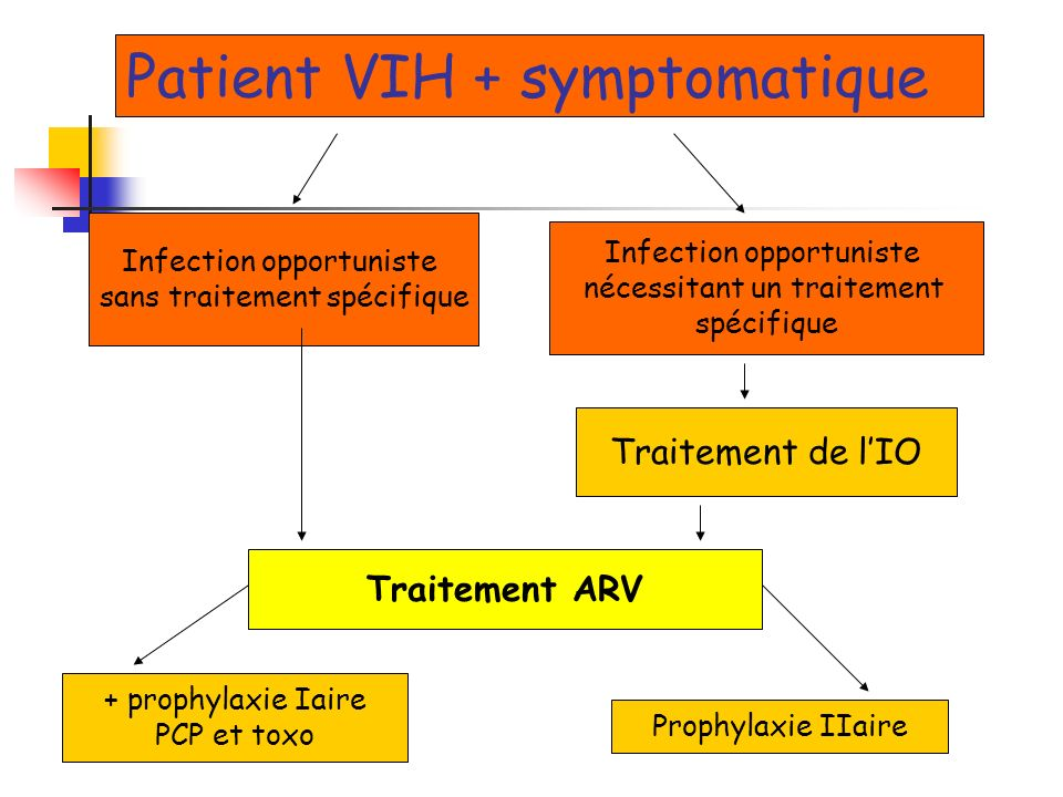 Patient VIH + symptomatique