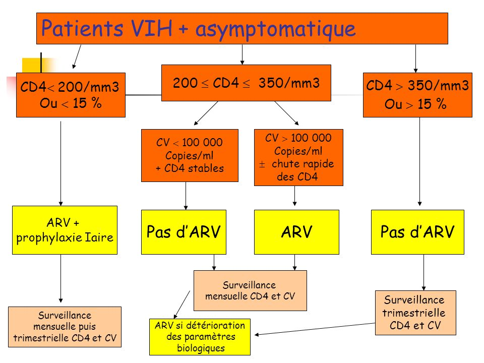 Patients VIH + asymptomatique