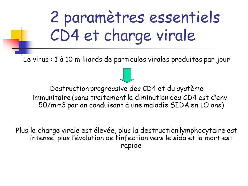2 paramètres essentiels CD4 et charge virale