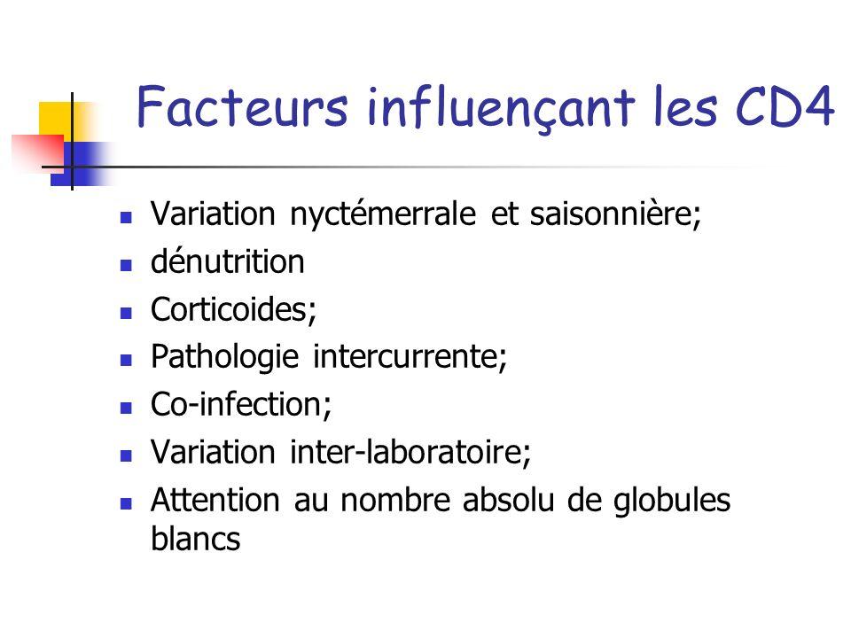 Facteurs influençant les CD4