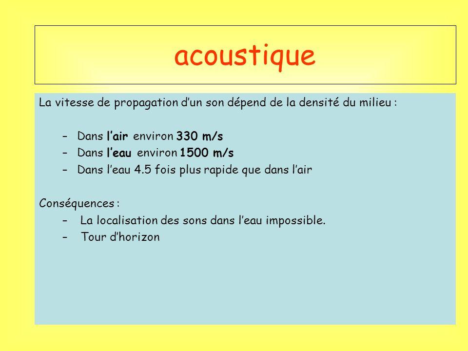 acoustique La vitesse de propagation d'un son dépend de la densité du milieu : Dans l'air environ 330 m/s.