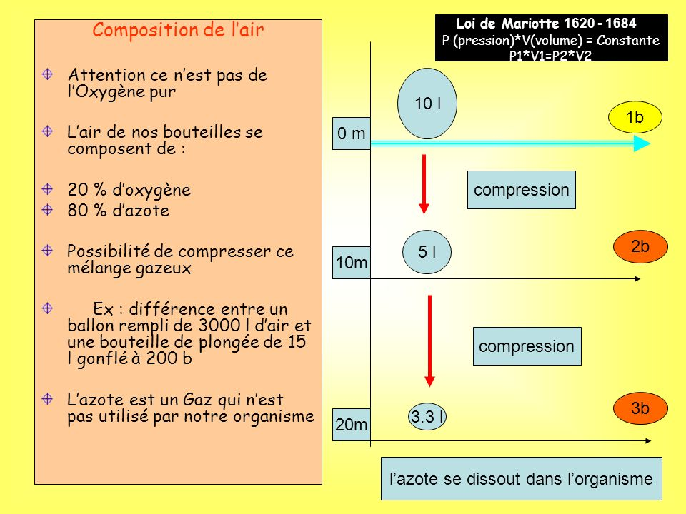 Composition de l'air Attention ce n'est pas de l'Oxygène pur
