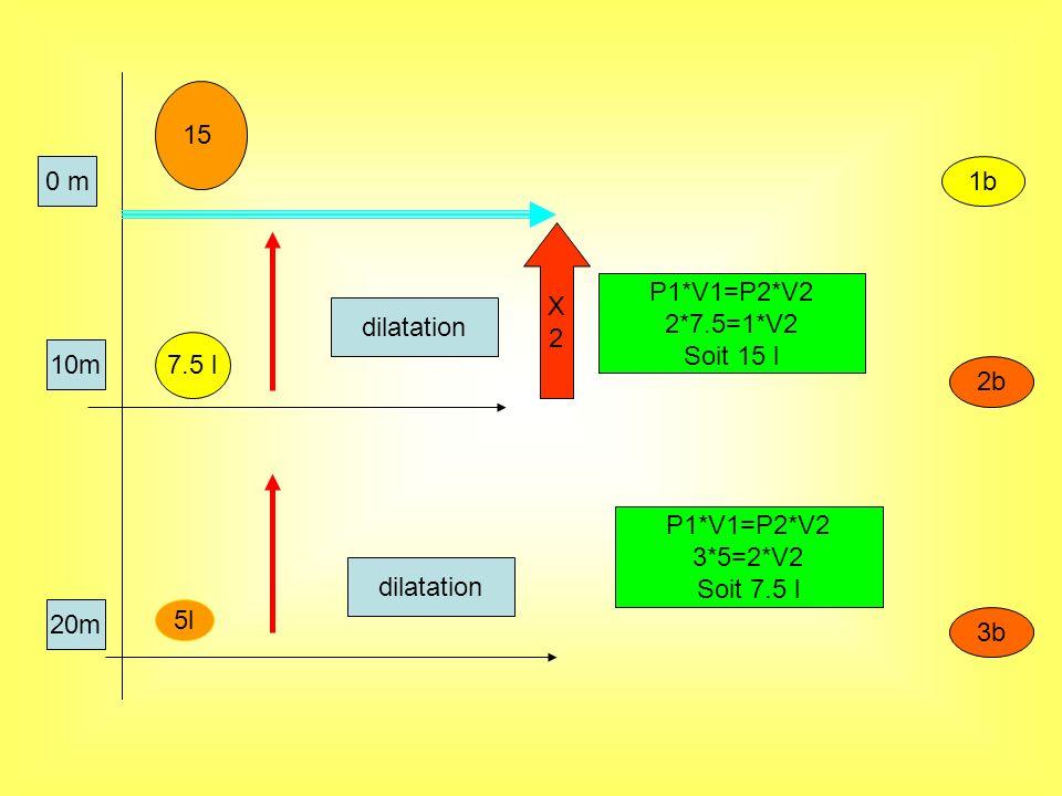 15 0 m. 1b. X. 2. P1*V1=P2*V2. 2*7.5=1*V2. Soit 15 l. dilatation. 7.5 l. 10m. 2b. P1*V1=P2*V2.