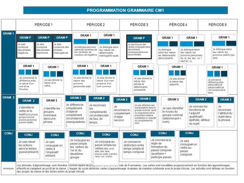 PROGRAMMATION GRAMMAIRE CM1