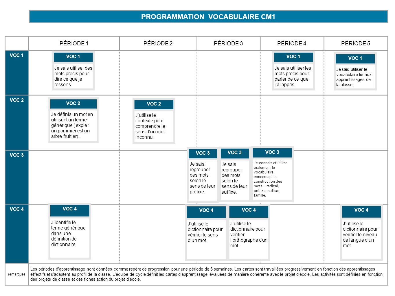 PROGRAMMATION VOCABULAIRE CM1