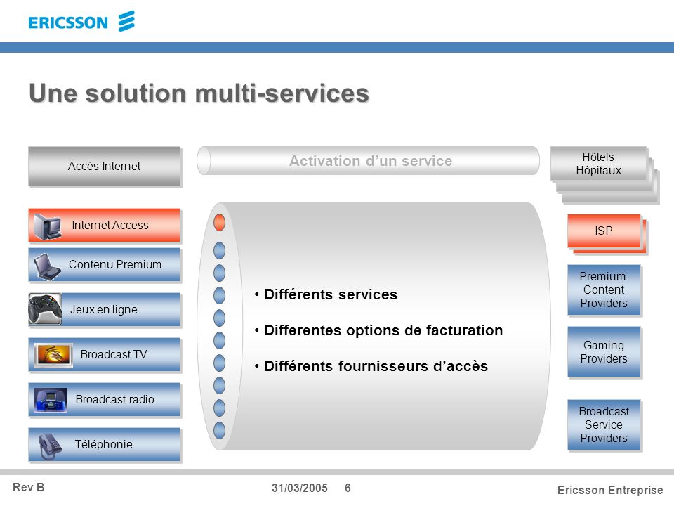 Une solution multi-services
