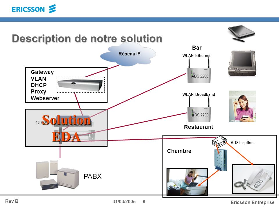 Description de notre solution