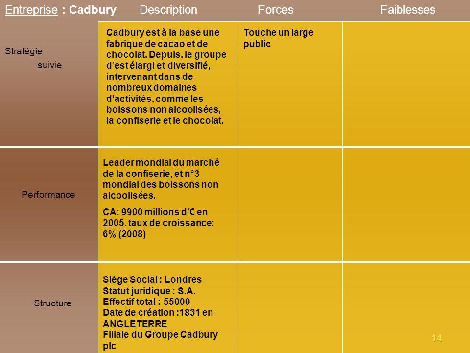 Entreprise : Cadbury Description Forces Faiblesses