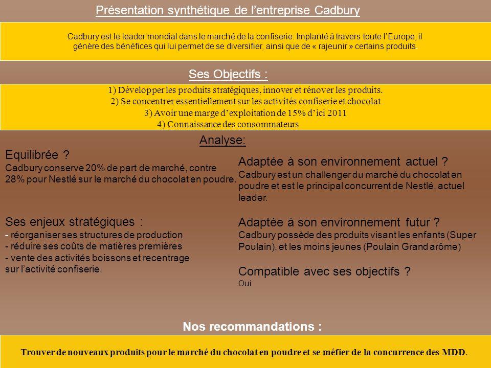 Présentation synthétique de l'entreprise Cadbury