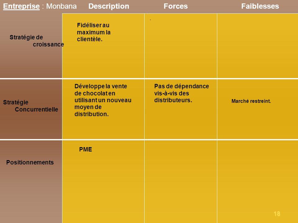 Entreprise : Monbana Description Forces Faiblesses .