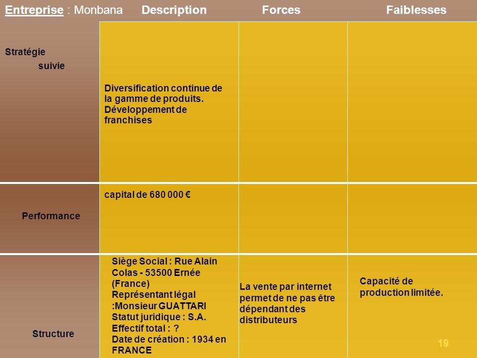 Entreprise : Monbana Description Forces Faiblesses Stratégie suivie
